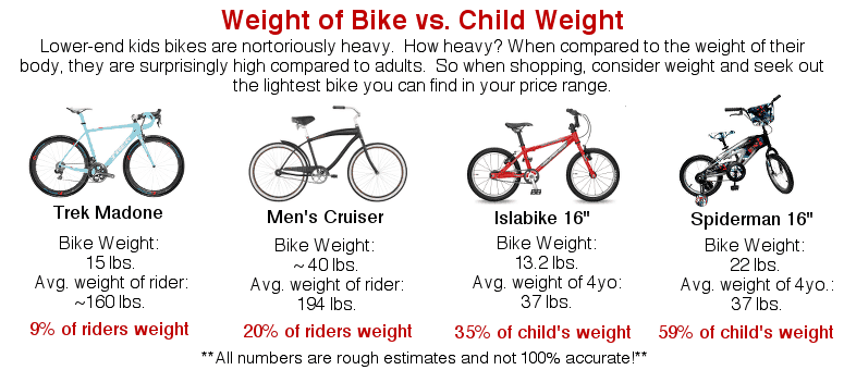 Five Myths about Kid's Bikes That Every Parent Needs to Know